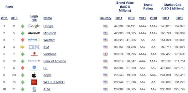 Google е марката с най-голяма стойност в света