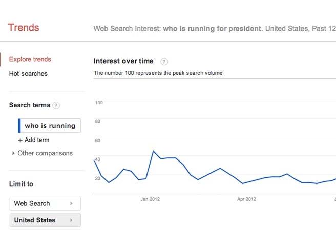 Американците не знаят кои са кандидатите за президент до последно