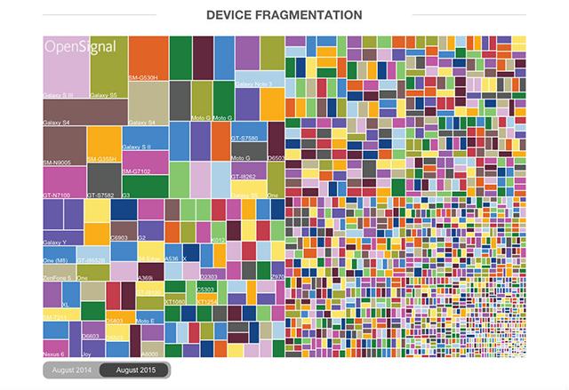 Ето как изглежда фрагментацията при Android през 2015 година