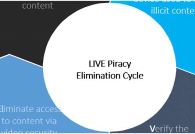 Cisco създаде нов метод за блокиране на незаконни видео излъчвания на живо