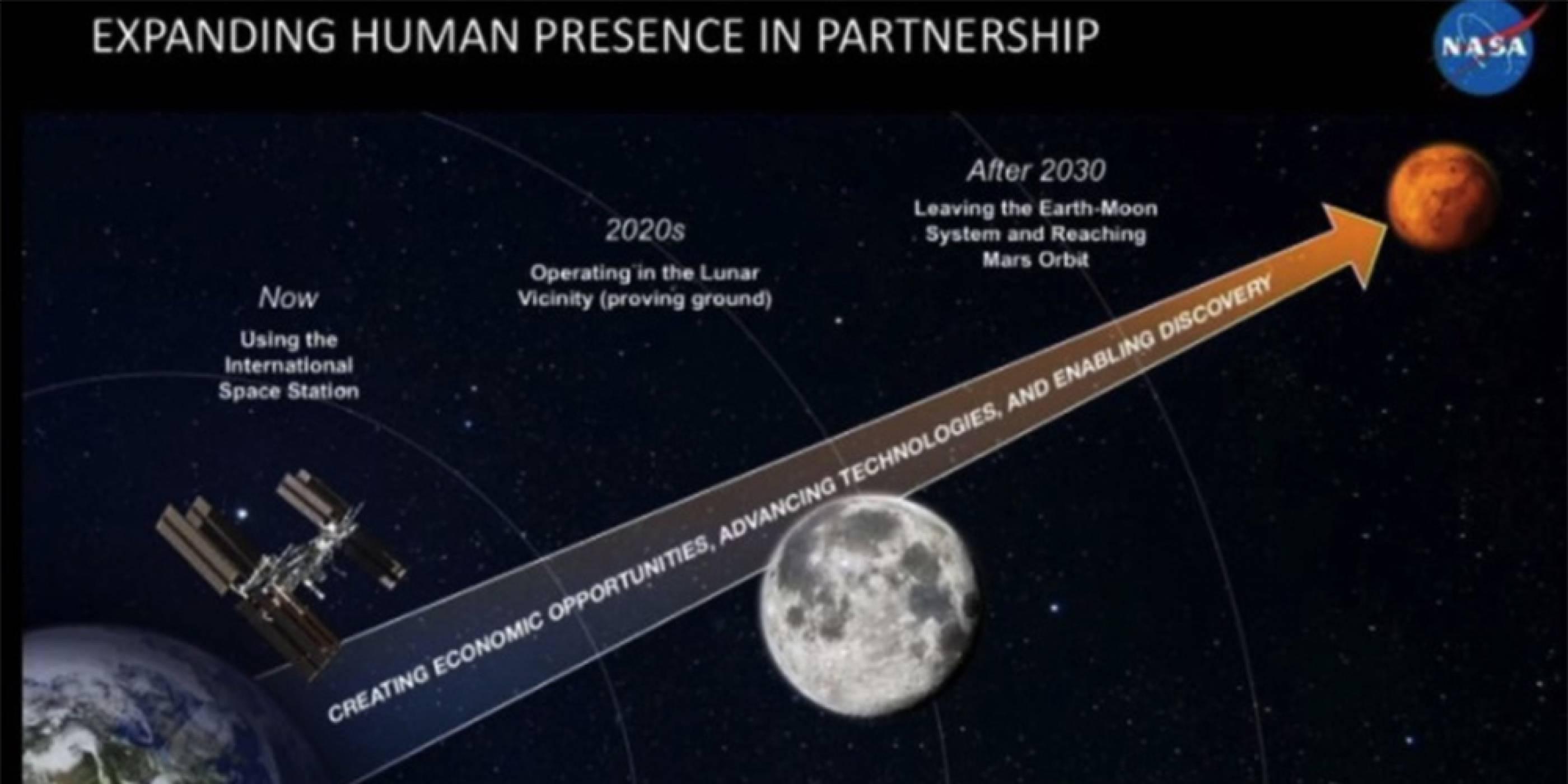 NASA обяви, че не разполага с достатъчно пари, за да изпрати хора на Марс през 2030 година