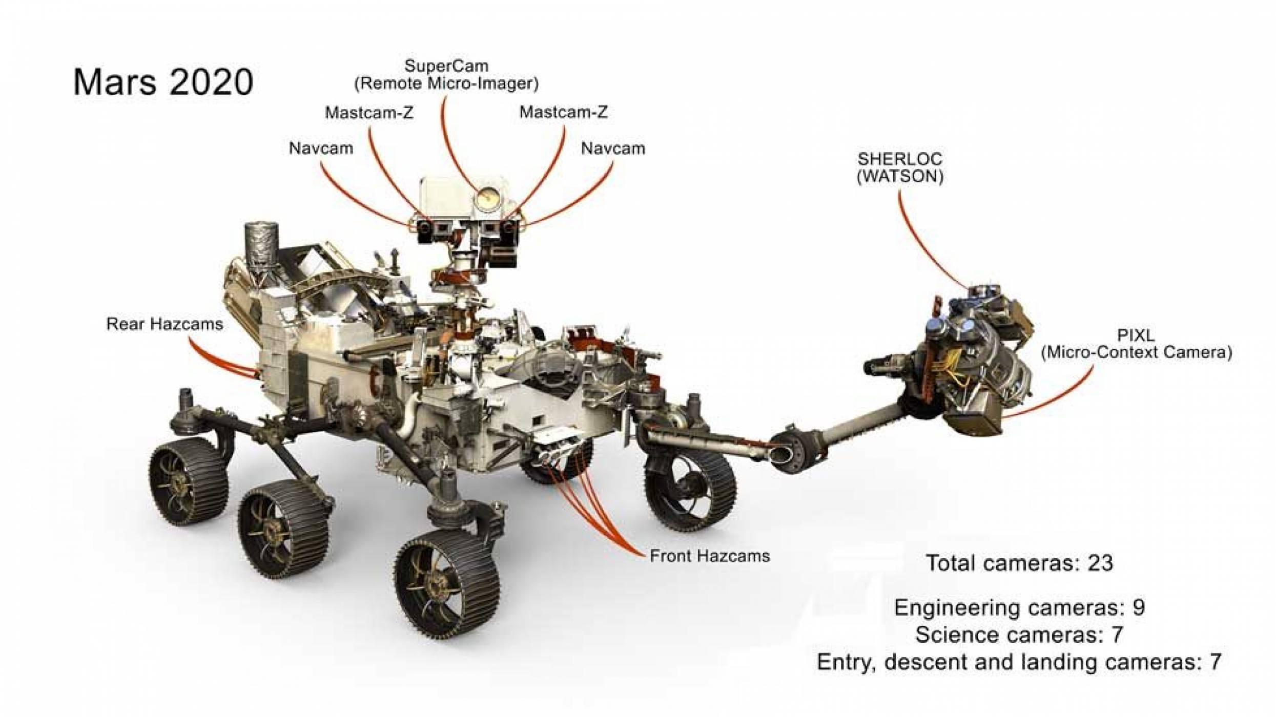 Нищо не убягва от 23-те очи на новия марсоход на NASA