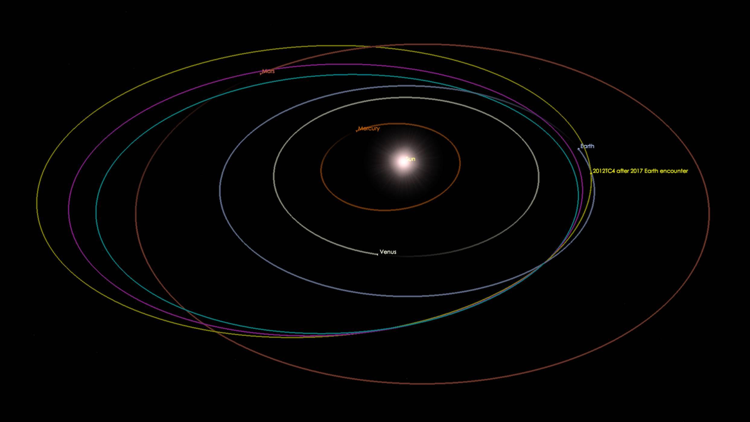 Първото международно проследяване на астероид завърши успешно