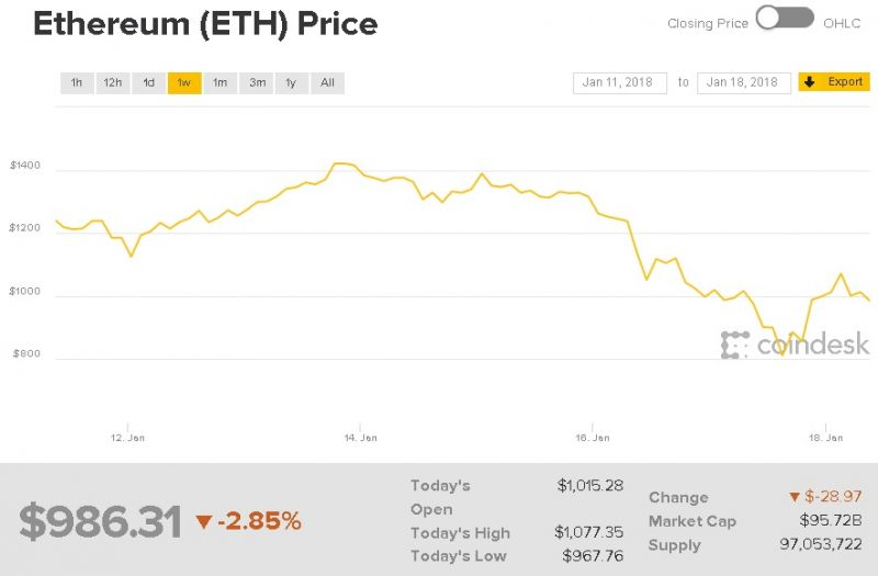 Ethereum price 2018