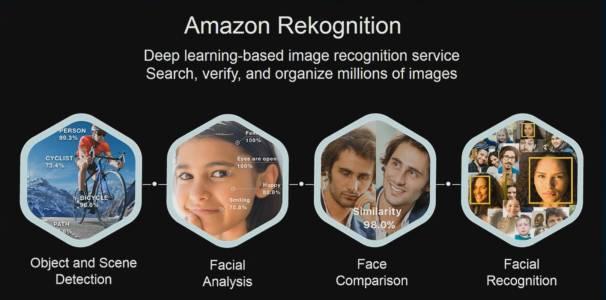 Услуга за лицево разпознаване на Amazon сбърка 28 законотворци за закононарушители