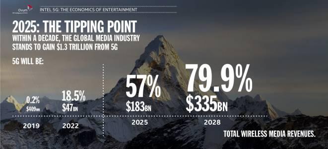 5G ще носи 1.3 трилиона долара за развлекателния бизнес към 2028 г.