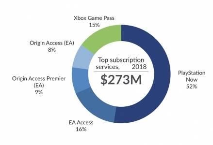 Най-популярната гейм услуга е конзолна