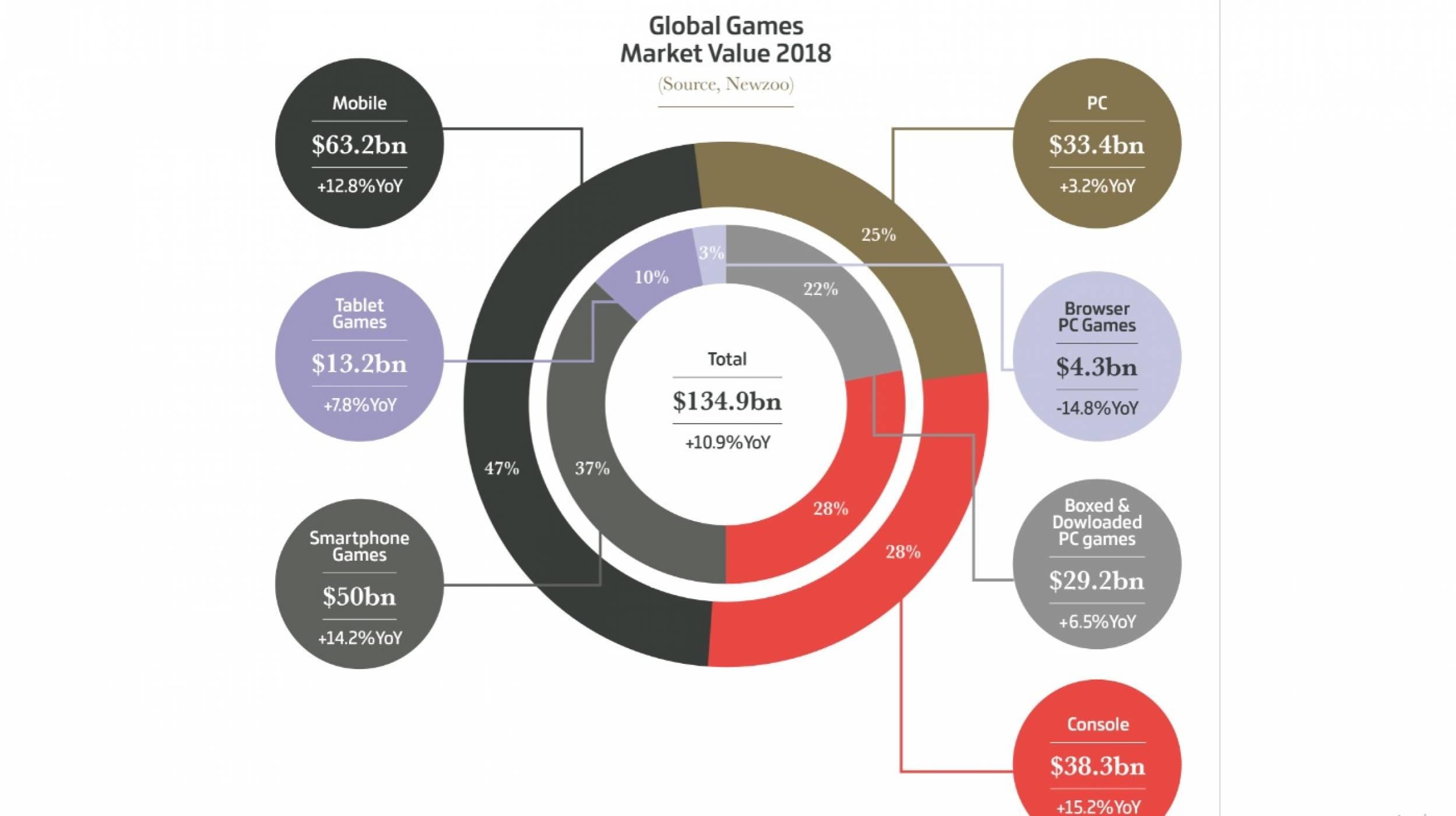 Гейм индустрията през 2018 в цифри. Конзолите са с най-голям ръст
