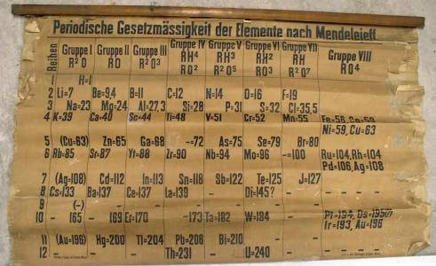 Това е най-старата периодична таблица в света