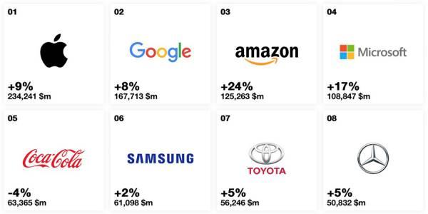 Apple пак е най-скъпата марка в света. Този път с 8 процента отгоре