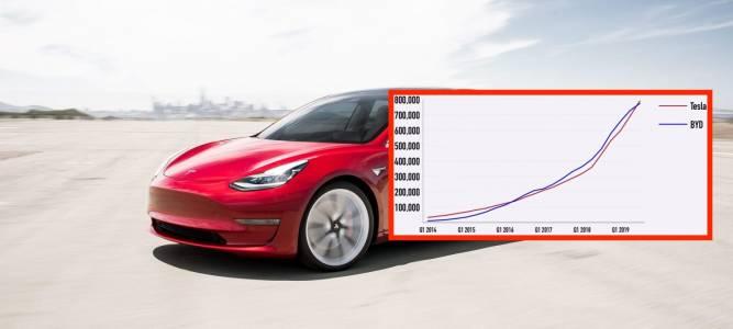 Tesla изпревари BYD като най-голям производител на е-коли