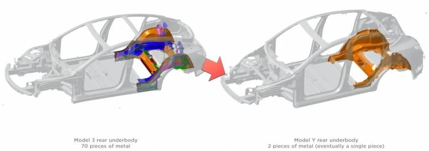 Tesla Model Y от Германия ще бъде революция в автомобилното инженерство