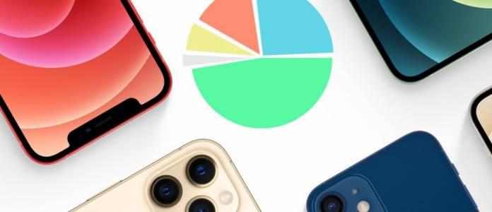 Серията iPhone 12 дава най-много от продажбите, iPhone 11 все още е отделен лидер