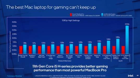 Intel се закопаха в опит да злепоставят Apple