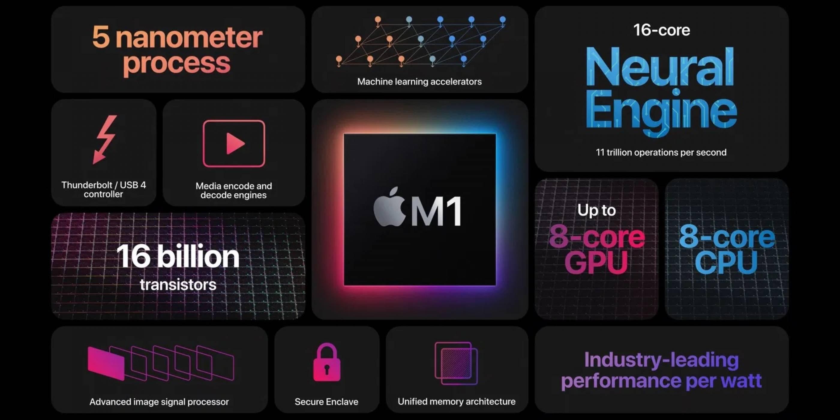 Qualcomm иска да свали от върха чипа М1 на Apple