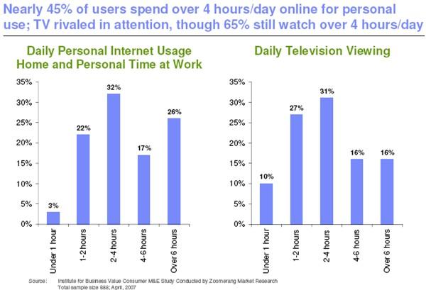 Basic Television Analysis